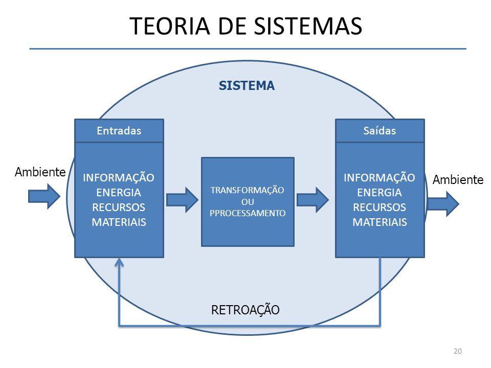 TEORIA DE SISTEMAS Entradas Ambiente INFORMAÇÃO ENERGIA RECURSOS MATERIAIS TRANSFORMAÇÃO OU PPROCESSAMENTO Saídas INFORMAÇÃO ENERGIA RECURSOS MATERIAI