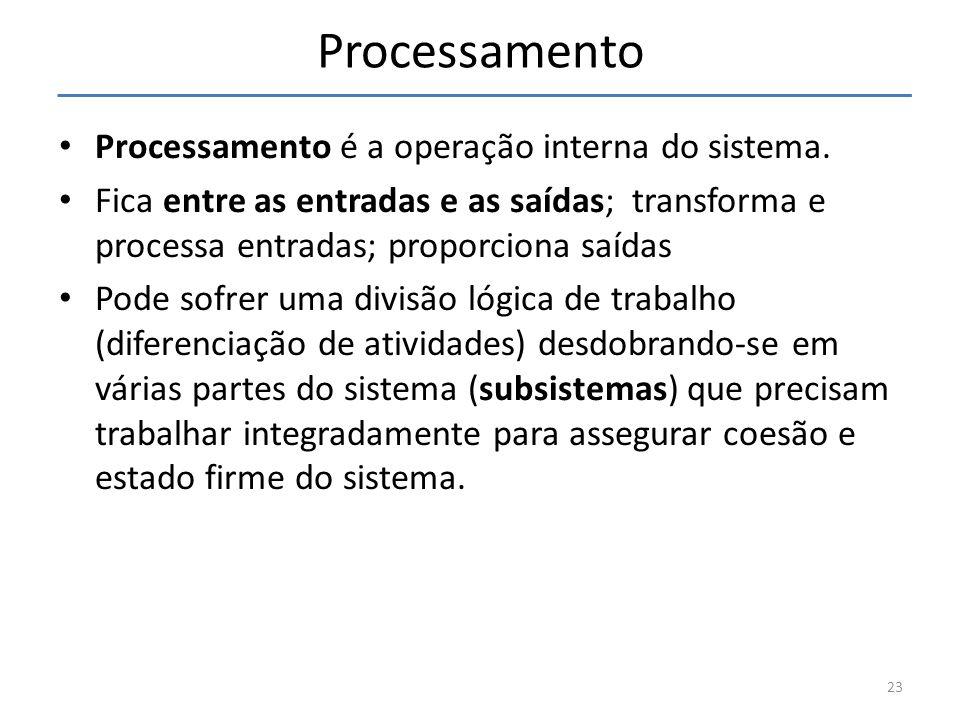 23 Processamento Processamento é a operação interna do sistema. Fica entre as entradas e as saídas; transforma e processa entradas; proporciona saídas