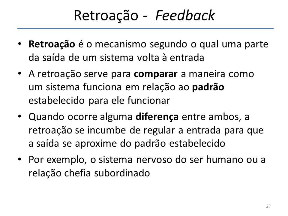 27 Retroação - Feedback Retroação é o mecanismo segundo o qual uma parte da saída de um sistema volta à entrada A retroação serve para comparar a mane