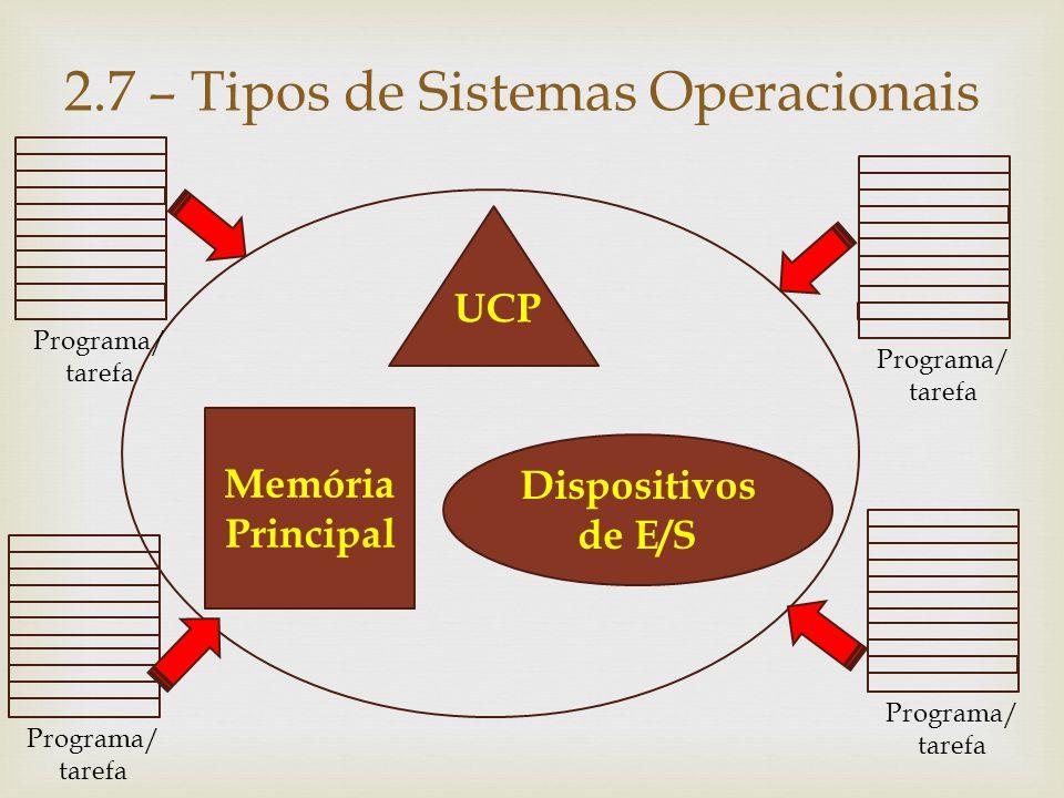 2.7.2) Sistemas Multiprogramáveis/Multitarefa Quanto ao número de usuários, os sistemas multiprogramáveis podem ser classificados em:  Monousuário : um único usuário executando vários programas (monoterminal).