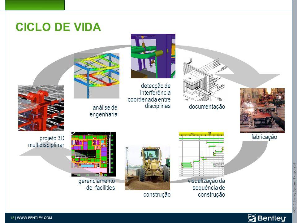 © 2010 Bentley Systems, Incorporated 14 | WWW.BENTLEY.COM CICLO DE VIDA