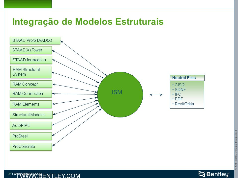 © 2010 Bentley Systems, Incorporated 23 | WWW.BENTLEY.COM Integração de Modelos Estruturais STAAD.Pro/STAAD(X) STAAD(X).Tower STAAD.foundation RAM Con