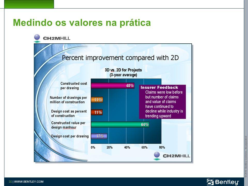 © 2010 Bentley Systems, Incorporated 29   WWW.BENTLEY.COM Medindo os valores na prática