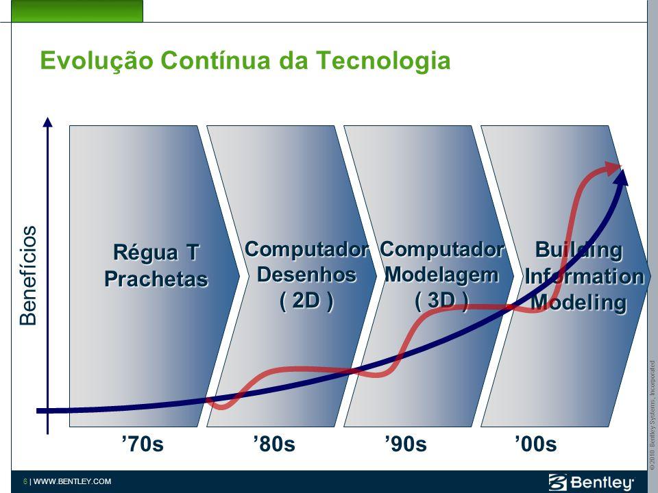© 2010 Bentley Systems, Incorporated 6 | WWW.BENTLEY.COM Building Information InformationModeling '00s Computador Modelagem ( 3D ) '90s Computador Desenhos ( 2D ) '80s Régua T Prachetas '70s Benefícios Evolução Contínua da Tecnologia