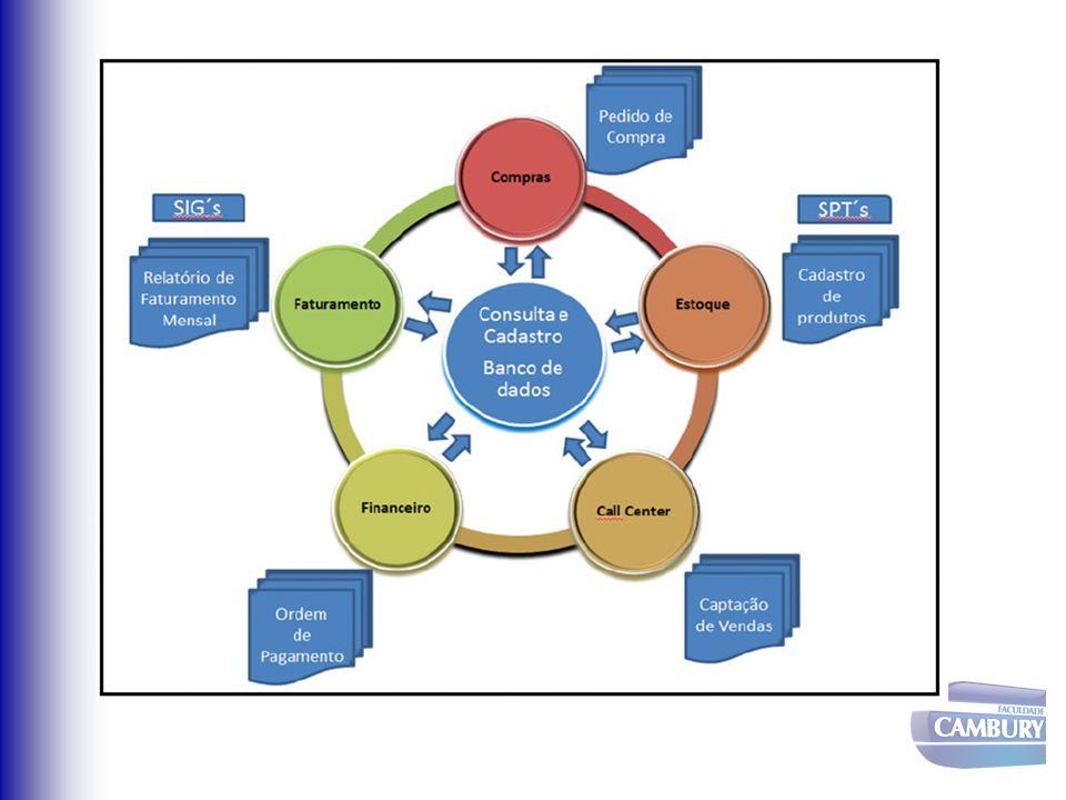 ERP - Enterprise Resource Planning ERP é um modelo de gestão baseado em sistemas corporativos de informação que visam integrar os processos de negócio da empresa e apoiar decisões estratégicas; Faz a integração da cadeia de suprimentos, de fornecedores e clientes; Procura envolver praticamente todas as áreas funcionais da empresa (materiais, produção, financeiro, recursos humanos, marketing, entre outros); Atende organizações de diversas naturezas (indústria, empresas de varejo e governamentais)