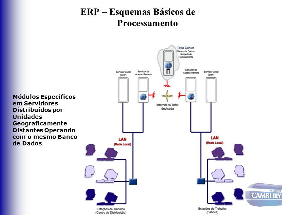 ERP – Esquemas Básicos de Processamento Módulos Específicos em Servidores Distribuídos por Unidades Geograficamente Distantes Operando com o mesmo Ban