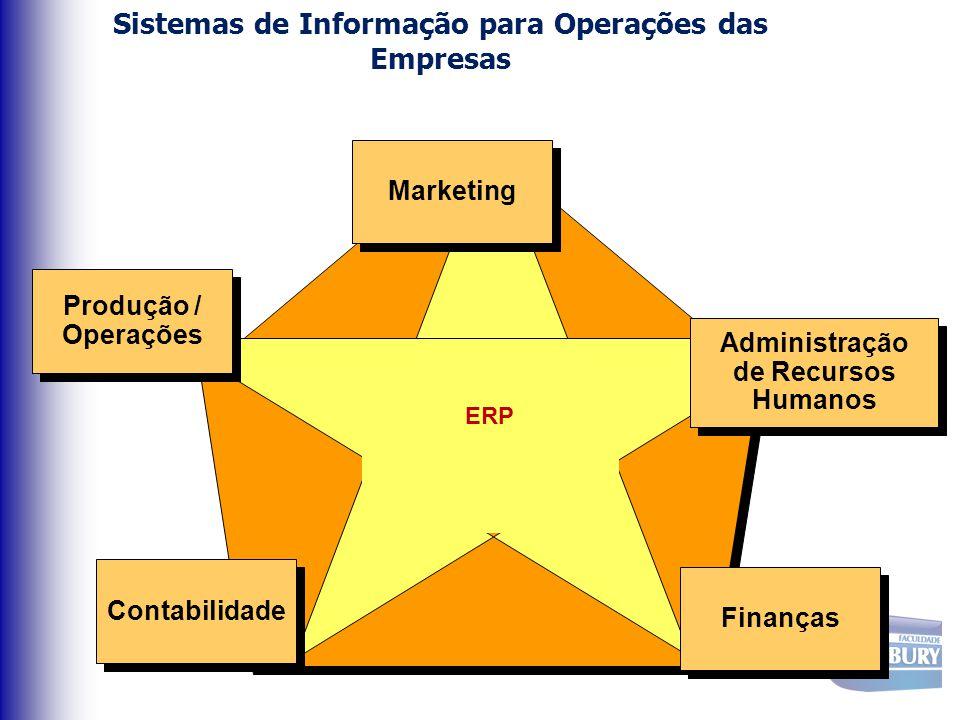 Sistemas de Informação para Operações das Empresas ERP Marketing Administração de Recursos Humanos Administração de Recursos Humanos Finanças Contabil