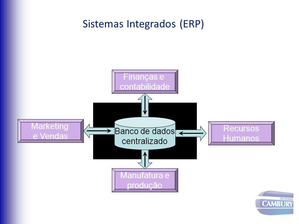 Sistemas Integrados (ERP) Banco de dados centralizado Finanças e contabilidade Marketing e Vendas Recursos Humanos Manufatura e produção