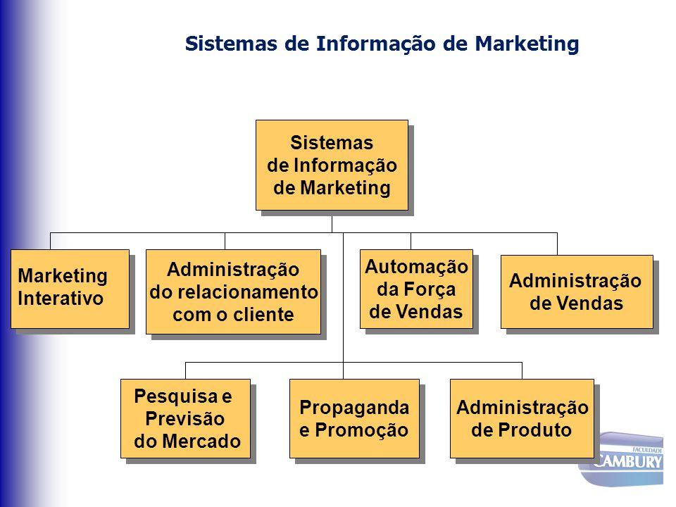 Sistemas de Informação de Marketing Marketing Interativo Automação da Força de Vendas Automação da Força de Vendas Administração do relacionamento com