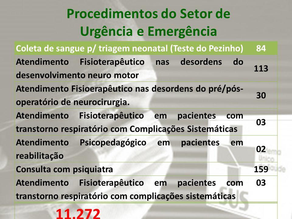 Procedimentos do Setor de Urgência e Emergência Coleta de sangue p/ triagem neonatal (Teste do Pezinho) 84 Atendimento Fisioterapêutico nas desordens do desenvolvimento neuro motor 113 Atendimento Fisioerapêutico nas desordens do pré/pós- operatório de neurocirurgia.