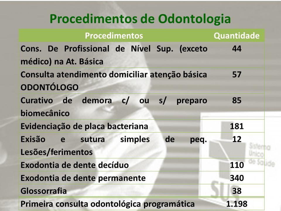 Procedimentos de Odontologia ProcedimentosQuantidade Cons.