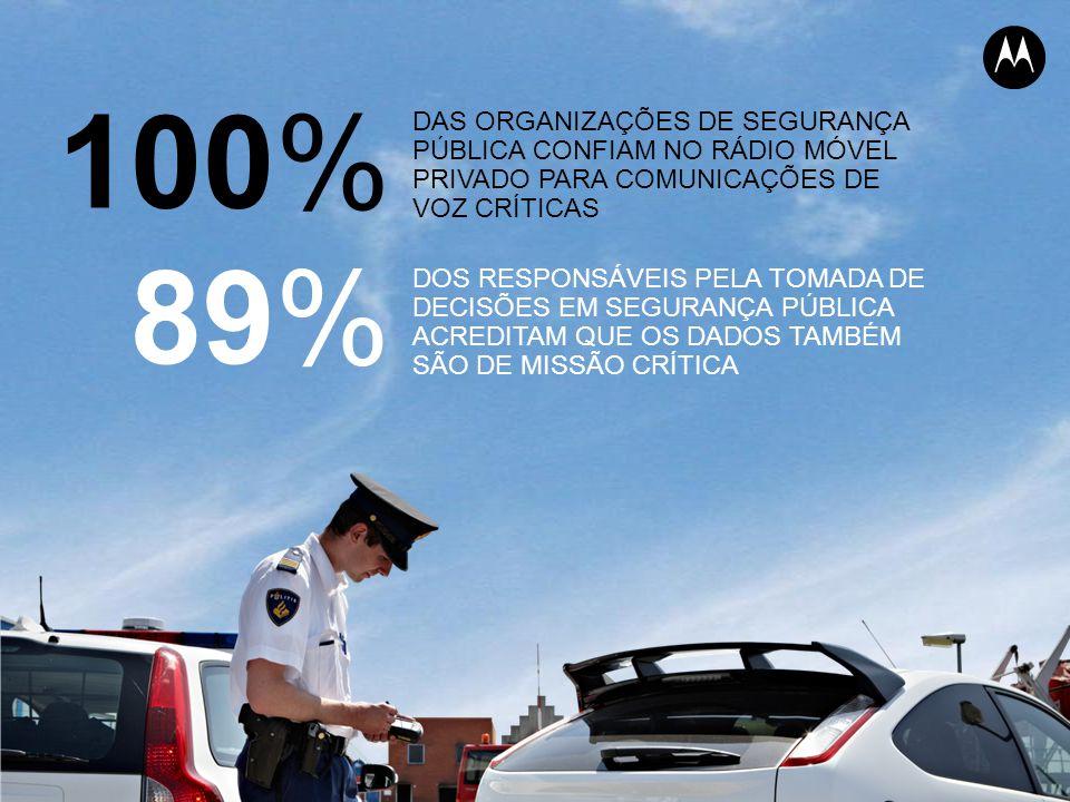 89% DOS RESPONSÁVEIS PELA TOMADA DE DECISÕES EM SEGURANÇA PÚBLICA ACREDITAM QUE OS DADOS TAMBÉM SÃO DE MISSÃO CRÍTICA 100% DAS ORGANIZAÇÕES DE SEGURANÇA PÚBLICA CONFIAM NO RÁDIO MÓVEL PRIVADO PARA COMUNICAÇÕES DE VOZ CRÍTICAS