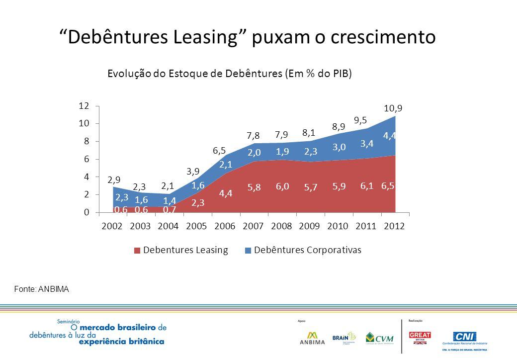 Debêntures Leasing puxam o crescimento Fonte: ANBIMA Evolução do Estoque de Debêntures (Em % do PIB) 22,8 12,0 15,8 5,8 9,1 4,0 14,4 8,2 8,6