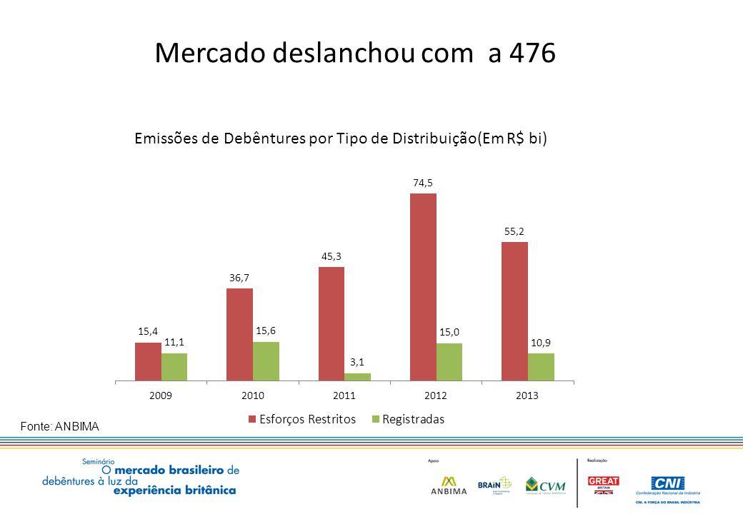Mercado deslanchou com a 476 Fonte: ANBIMA Emissões de Debêntures por Tipo de Distribuição(Em R$ bi) 22,8 12,0 15,8 5,8 9,1 4,0 14,4 8,2 8,6