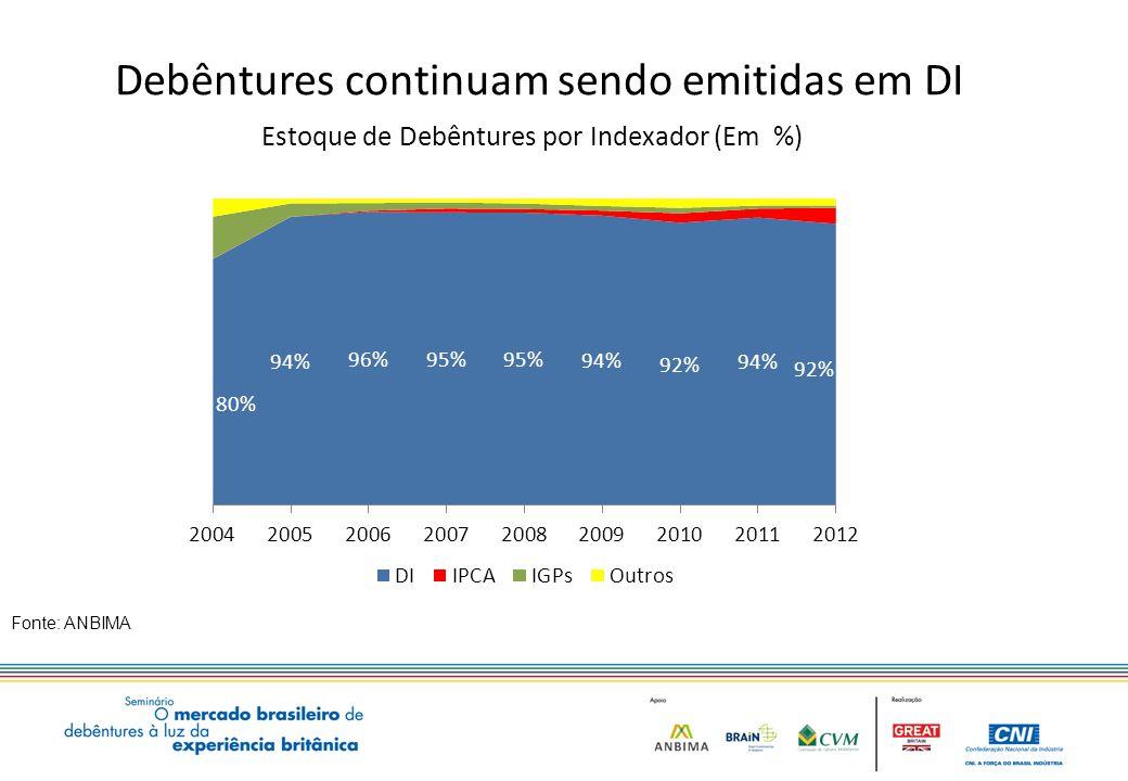 Debêntures continuam sendo emitidas em DI Fonte: ANBIMA Estoque de Debêntures por Indexador (Em %) 22,8 12,0 15,8 5,8 9,1 4,0 14,4 8,2 8,6