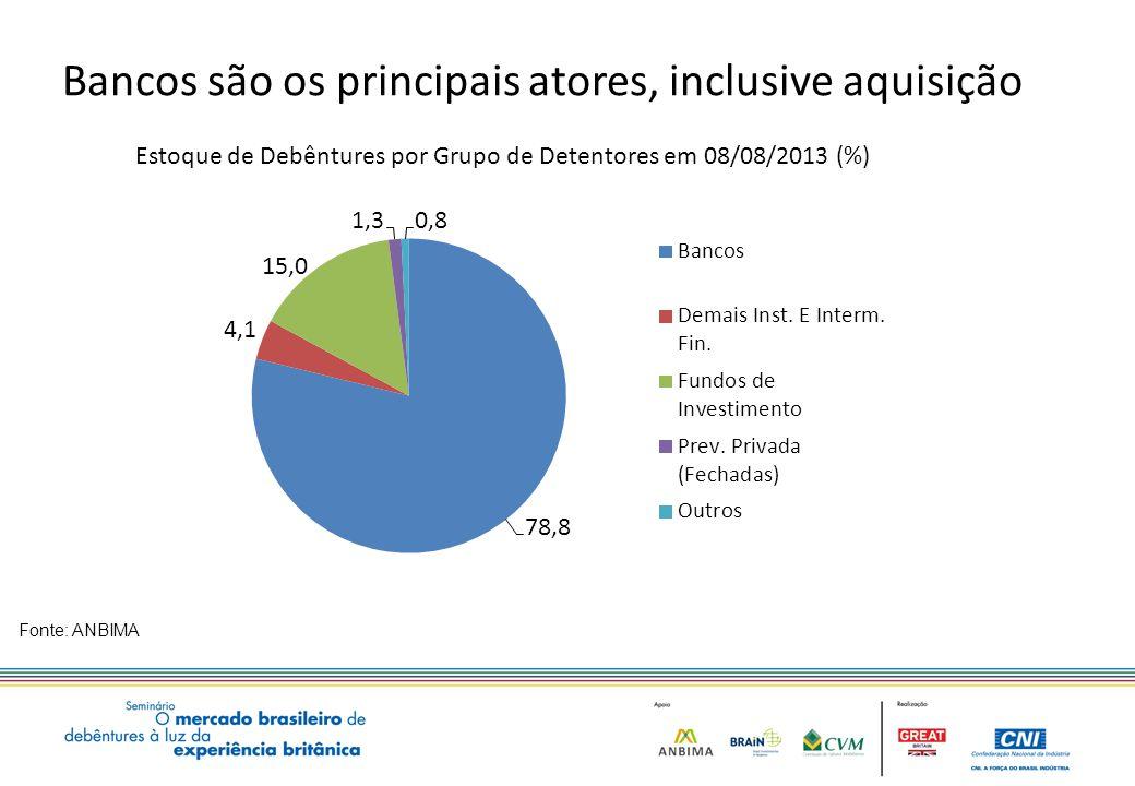 Bancos são os principais atores, inclusive aquisição Fonte: ANBIMA Estoque de Debêntures por Grupo de Detentores em 08/08/2013 (%) 22,8 12,0 15,8 5,8 9,1 4,0 14,4 8,2 8,6