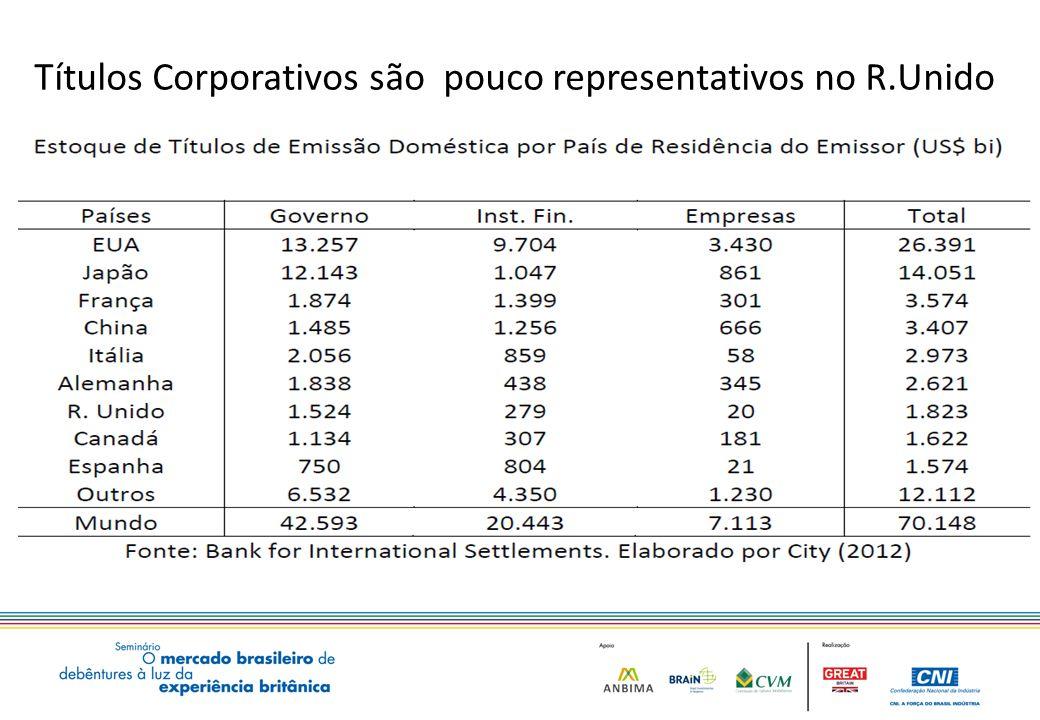 Títulos Corporativos são pouco representativos no R.Unido