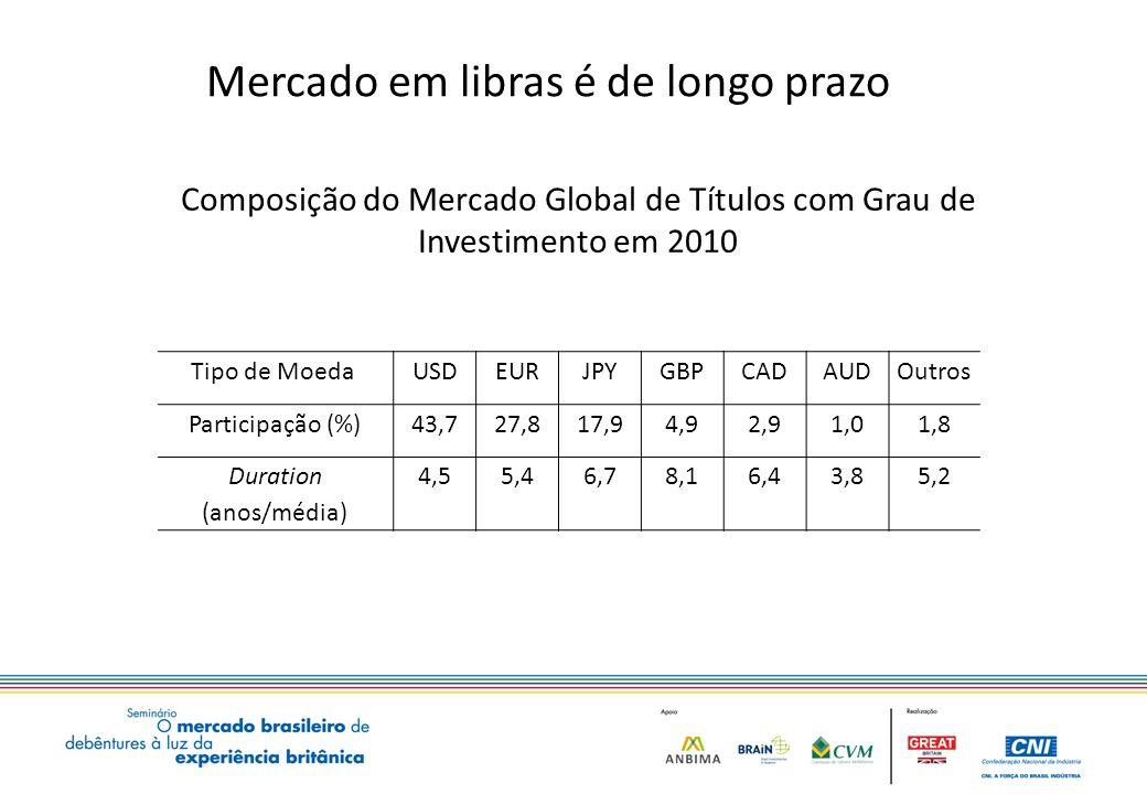 Mercado em libras é de longo prazo Tipo de Moeda USDEURJPYGBPCADAUDOutros Participação (%)43,727,817,94,92,91,01,8 Duration (anos/média) 4,55,46,78,16,43,85,2 Composição do Mercado Global de Títulos com Grau de Investimento em 2010