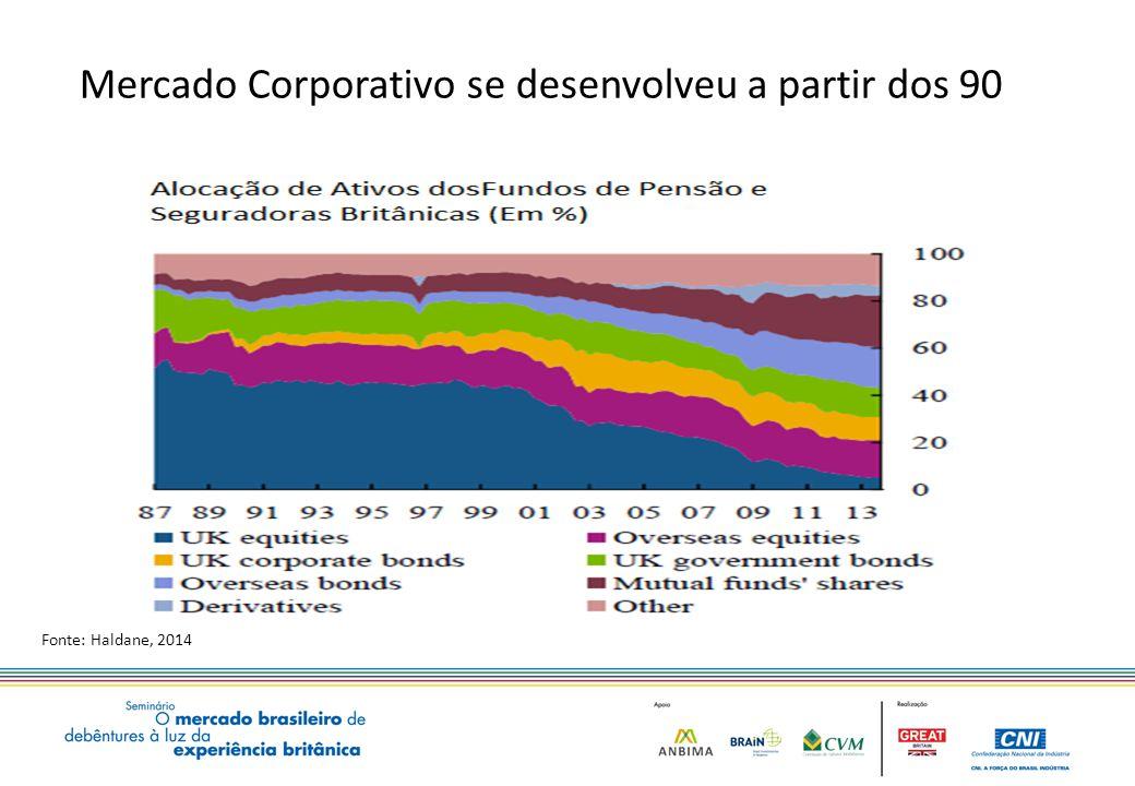 Mercado Corporativo se desenvolveu a partir dos 90 Fonte: Haldane, 2014