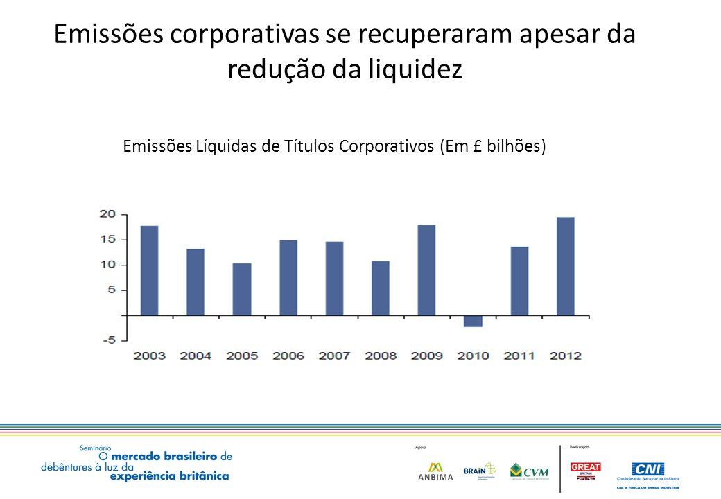 Emissões corporativas se recuperaram apesar da redução da liquidez Emissões Líquidas de Títulos Corporativos (Em £ bilhões)