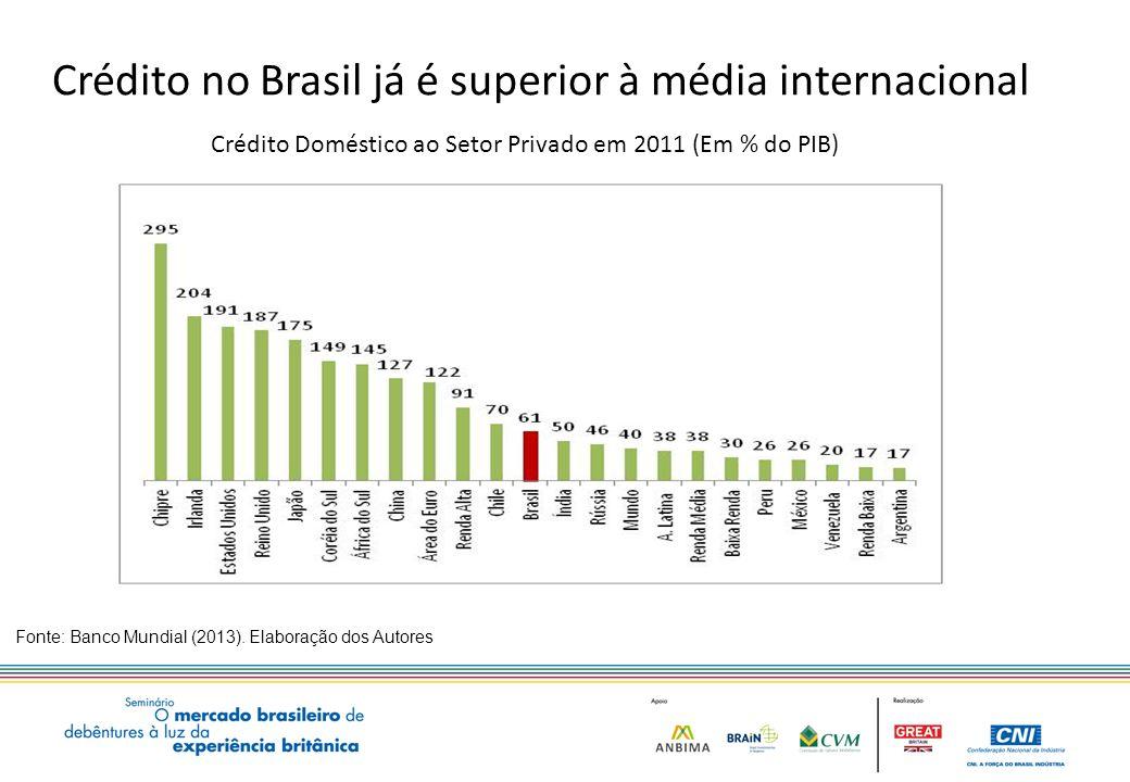 Crédito no Brasil já é superior à média internacional Fonte: Banco Mundial (2013).