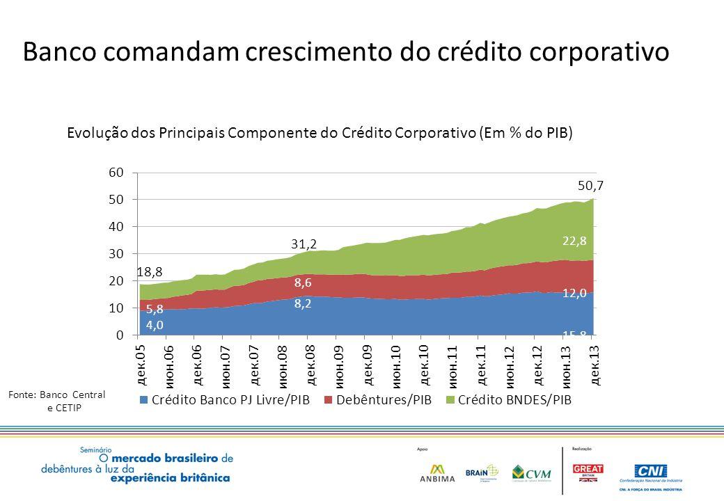 Banco comandam crescimento do crédito corporativo Fonte: Banco Central e CETIP Evolução dos Principais Componente do Crédito Corporativo (Em % do PIB) 22,8 12,0 15,8 5,8 9,1 4,0 14,4 8,2 8,6