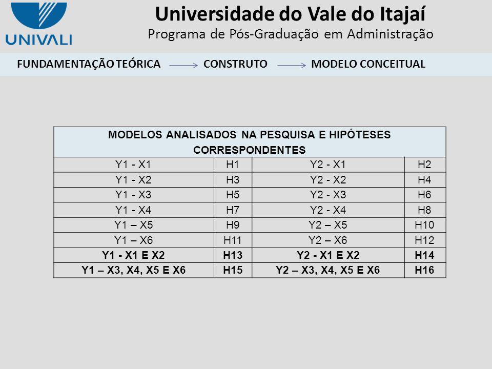 Universidade do Vale do Itajaí Programa de Pós-Graduação em Administração MODELOS ANALISADOS NA PESQUISA E HIPÓTESES CORRESPONDENTES Y1 - X1H1Y2 - X1H