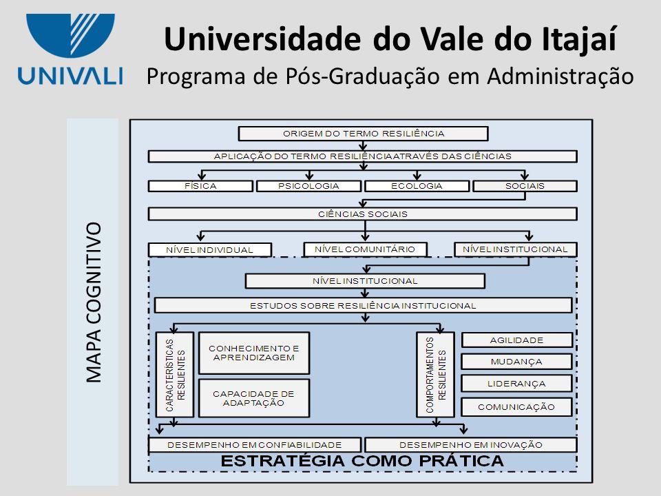 Universidade do Vale do Itajaí Programa de Pós-Graduação em Administração ¹ Valores referência de Byrne (1989) CLASSIFICAÇÃOMEDIDA VALORES MÍNIMOS ESPERADOS CARACTERÍSTICAS RESILIENTES Medidas de ajuste absolutas X²p > 0,050,000 X²/df>2; <5¹2,193 RMSEAInferior a 0,1000,115 Medidas de ajuste incrementais NFISuperior a 0,9000,771 CFISuperior a 0,9000,858 TLISuperior a 0,9000,832 Medidas de ajuste parcimonioso PNFI Altos valores significam maior parcimônia 0,653 CARACTERÍSTICAS RESILIENTES APRENDIZAGEM E ADAPTAÇÃO ANÁLISE FATORIAL CONFIRMATÓRIA RESULTADOS E DISCUSSÕES