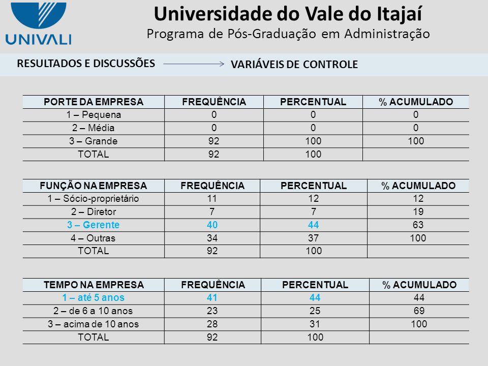 Universidade do Vale do Itajaí Programa de Pós-Graduação em Administração FUNÇÃO NA EMPRESAFREQUÊNCIAPERCENTUAL% ACUMULADO 1 – Sócio-proprietário1112