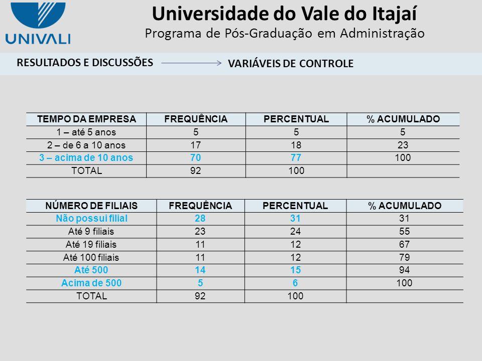 Universidade do Vale do Itajaí Programa de Pós-Graduação em Administração TEMPO DA EMPRESAFREQUÊNCIAPERCENTUAL% ACUMULADO 1 – até 5 anos555 2 – de 6 a