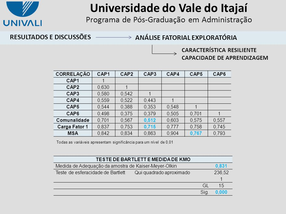 Universidade do Vale do Itajaí Programa de Pós-Graduação em Administração CORRELAÇÃOCAP1CAP2CAP3CAP4CAP5CAP6 CAP1 1 CAP2 0,630 1 CAP3 0,5800,542 1 CAP