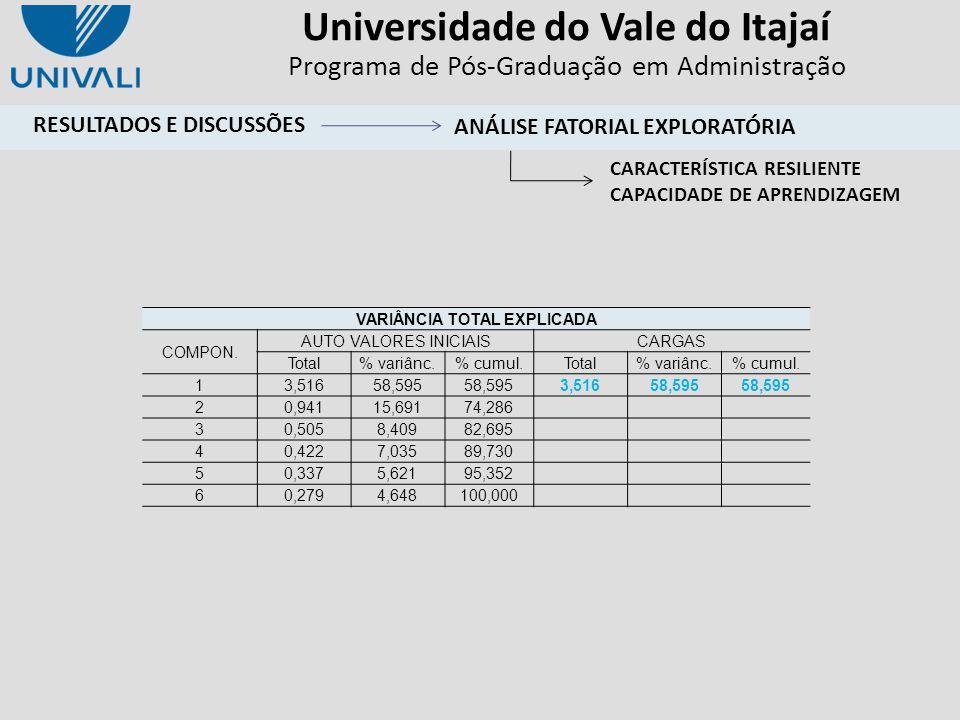 Universidade do Vale do Itajaí Programa de Pós-Graduação em Administração VARIÂNCIA TOTAL EXPLICADA COMPON. AUTO VALORES INICIAISCARGAS Total% variânc