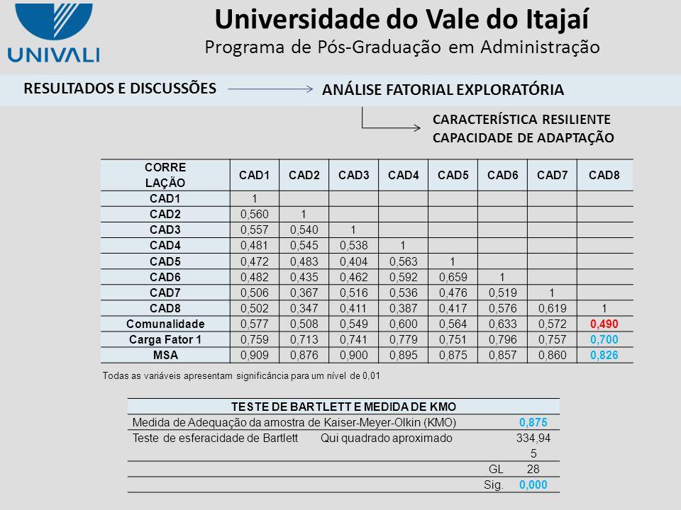 Universidade do Vale do Itajaí Programa de Pós-Graduação em Administração Todas as variáveis apresentam significância para um nível de 0,01 CORRE LAÇÃ