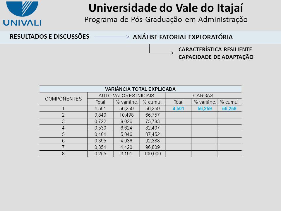 Universidade do Vale do Itajaí Programa de Pós-Graduação em Administração VARIÂNCIA TOTAL EXPLICADA COMPONENTES AUTO VALORES INICIAISCARGAS Total% var
