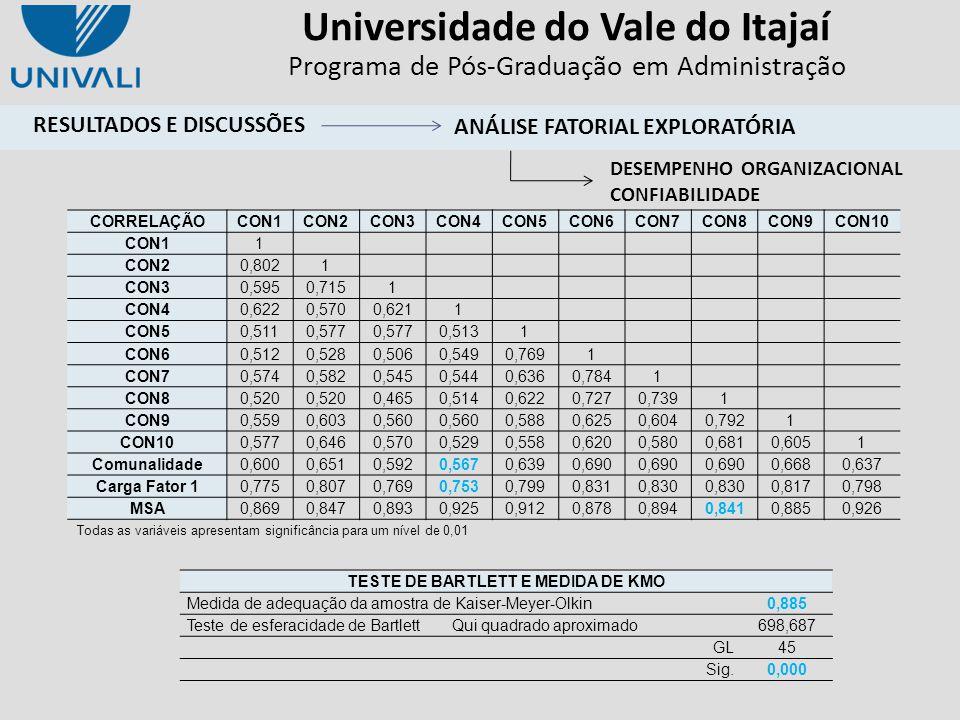 Universidade do Vale do Itajaí Programa de Pós-Graduação em Administração Todas as variáveis apresentam significância para um nível de 0,01 CORRELAÇÃO