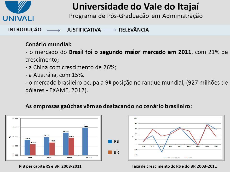 Universidade do Vale do Itajaí Programa de Pós-Graduação em Administração INTRODUÇÃO Cenário mundial: - o mercado do Brasil foi o segundo maior mercad