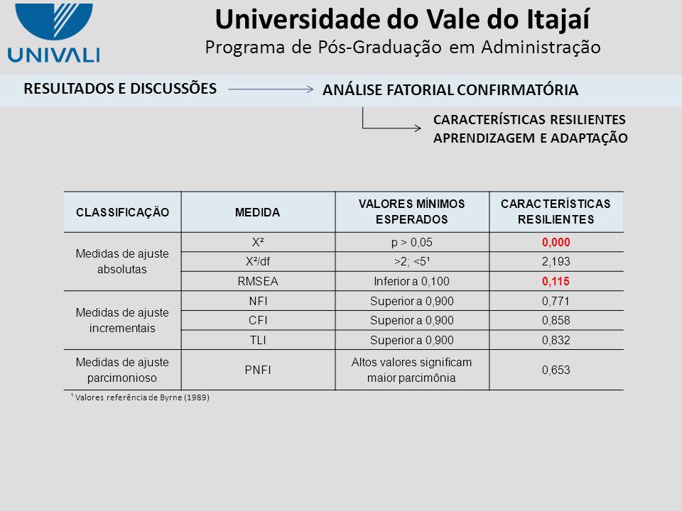 Universidade do Vale do Itajaí Programa de Pós-Graduação em Administração ¹ Valores referência de Byrne (1989) CLASSIFICAÇÃOMEDIDA VALORES MÍNIMOS ESP