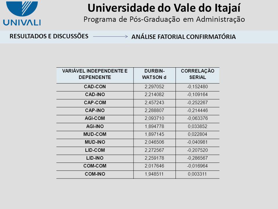 Universidade do Vale do Itajaí Programa de Pós-Graduação em Administração VARIÁVEL INDEPENDENTE E DEPENDENTE DURBIN- WATSON d CORRELAÇÃO SERIAL CAD-CO