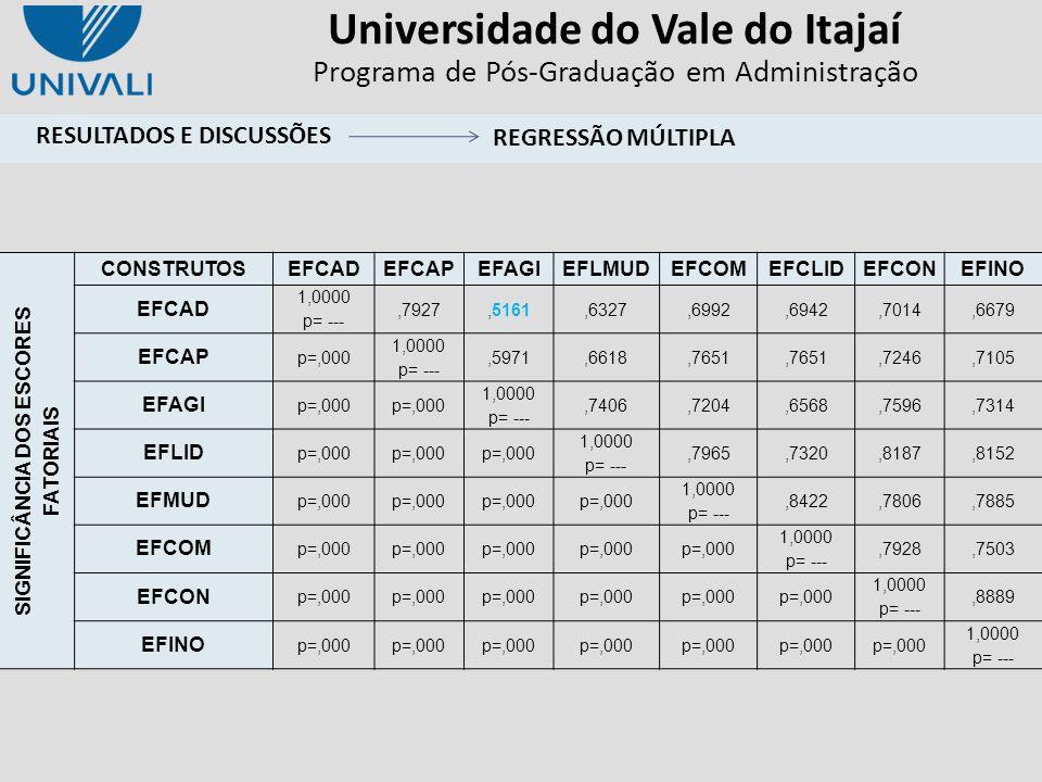 Universidade do Vale do Itajaí Programa de Pós-Graduação em Administração SIGNIFICÂNCIA DOS ESCORES FATORIAIS CONSTRUTOSEFCADEFCAPEFAGIEFLMUDEFCOMEFCL
