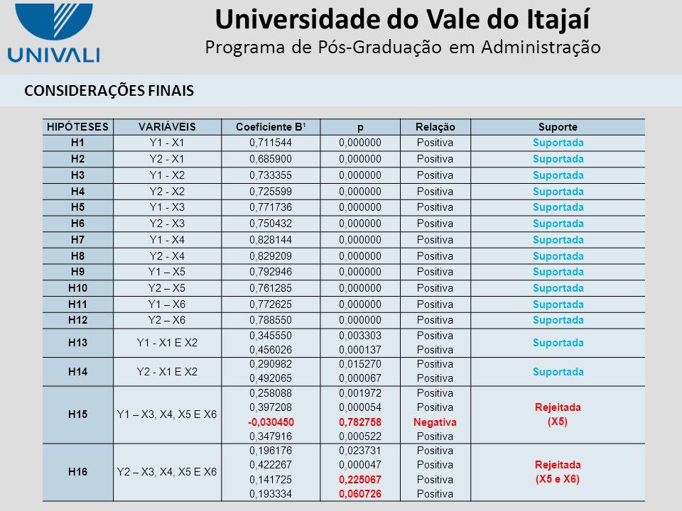 Universidade do Vale do Itajaí Programa de Pós-Graduação em Administração HIPÓTESESVARIÁVEIS Coeficiente B¹ pRelaçãoSuporte H1Y1 - X10,7115440,000000P