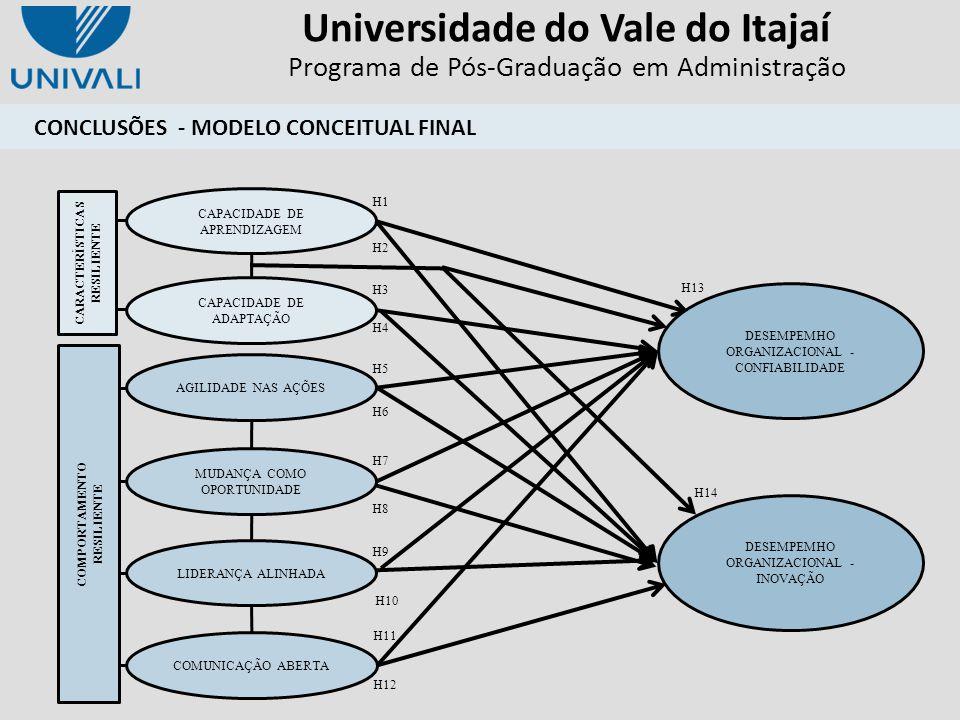 Universidade do Vale do Itajaí Programa de Pós-Graduação em Administração DESEMPEMHO ORGANIZACIONAL - CONFIABILIDADE CAPACIDADE DE APRENDIZAGEM CAPACI