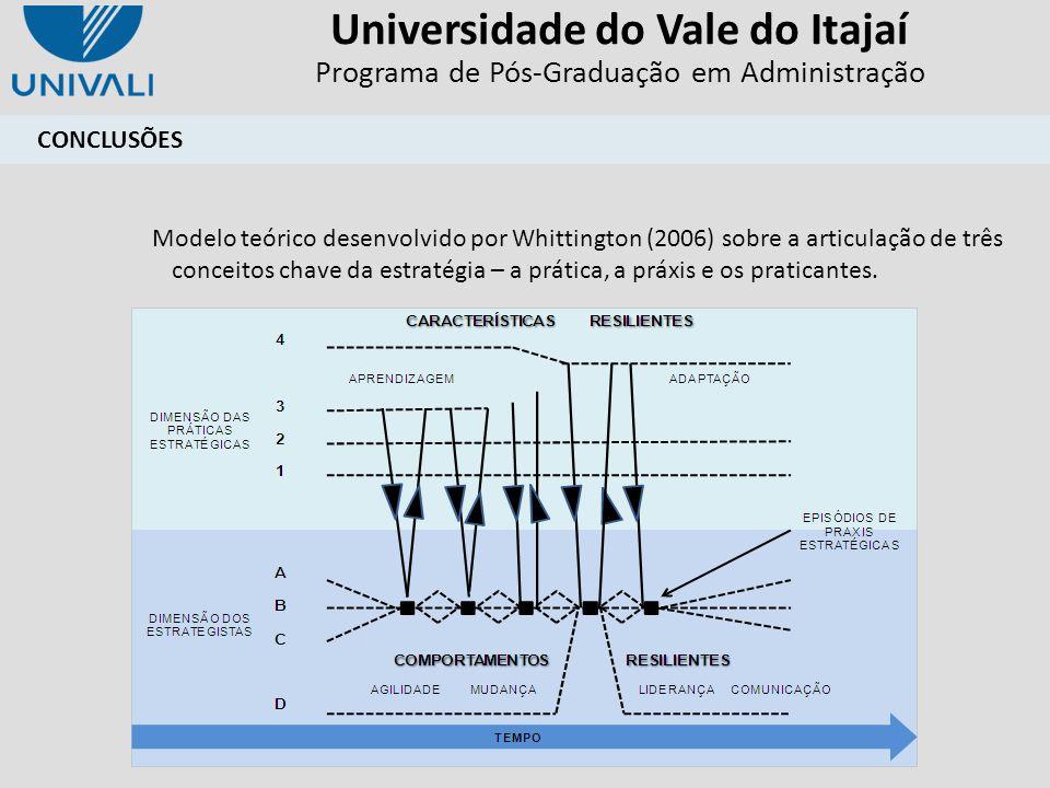Universidade do Vale do Itajaí Programa de Pós-Graduação em Administração CONCLUSÕES Modelo teórico desenvolvido por Whittington (2006) sobre a articu