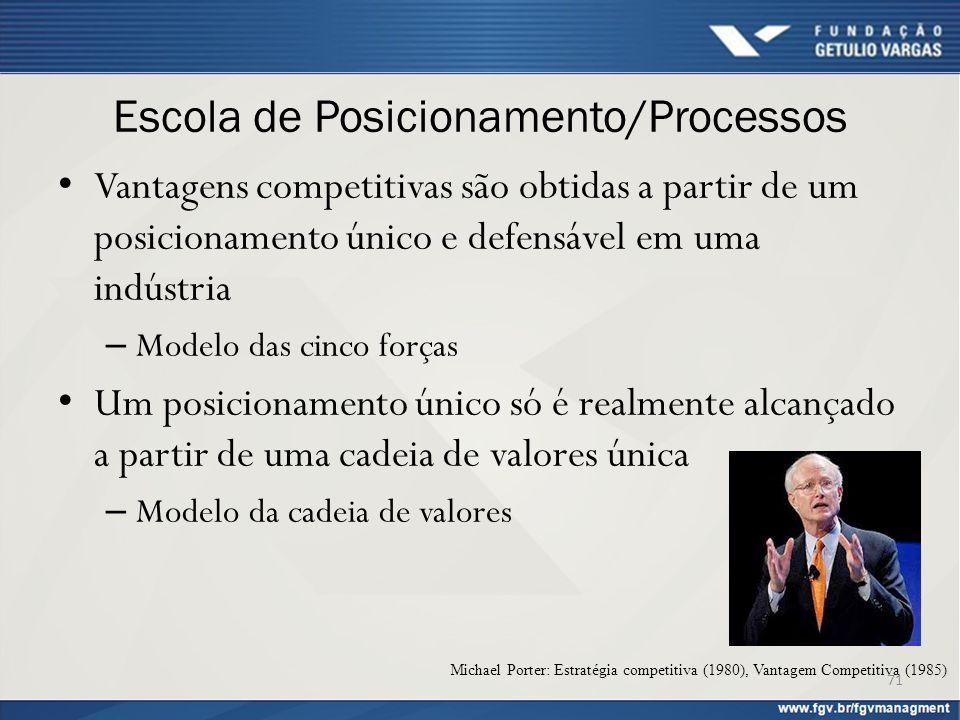 Escola de Posicionamento/Processos Vantagens competitivas são obtidas a partir de um posicionamento único e defensável em uma indústria – Modelo das c