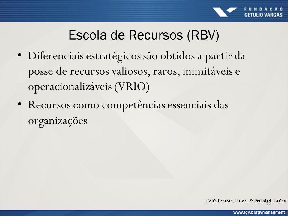 Escola de Recursos (RBV) Diferenciais estratégicos são obtidos a partir da posse de recursos valiosos, raros, inimitáveis e operacionalizáveis (VRIO)