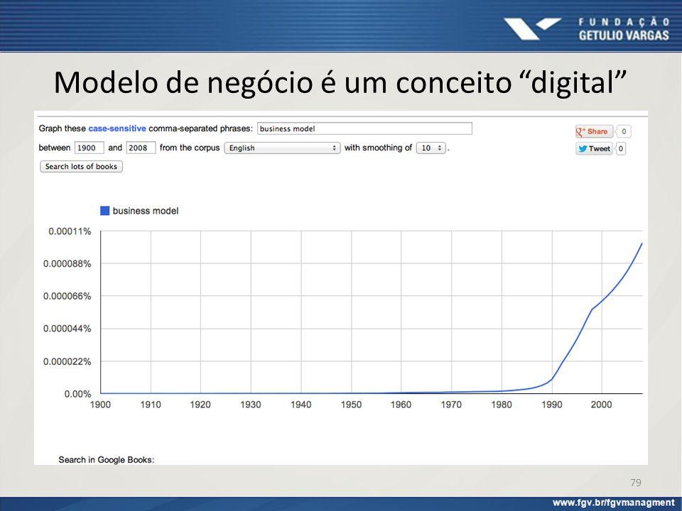 """Modelo de negócio é um conceito """"digital"""" 79"""