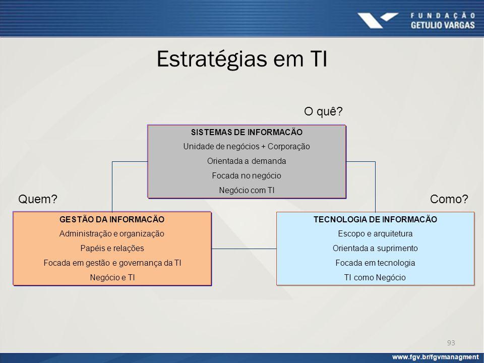 Estratégias em TI 93 SISTEMAS DE INFORMACÃO Unidade de negócios + Corporação Orientada a demanda Focada no negócio Negócio com TI TECNOLOGIA DE INFORM