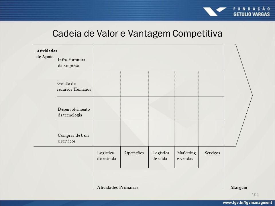 Cadeia de Valor e Vantagem Competitiva Infra-Estrutura da Empresa Gestão de recursos Humanos Desenvolvimento da tecnologia Compras de bens e serviços
