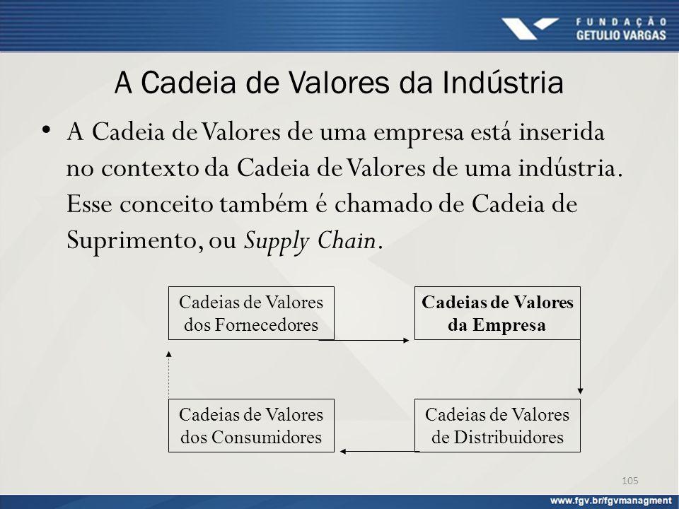 A Cadeia de Valores da Indústria A Cadeia de Valores de uma empresa está inserida no contexto da Cadeia de Valores de uma indústria. Esse conceito tam