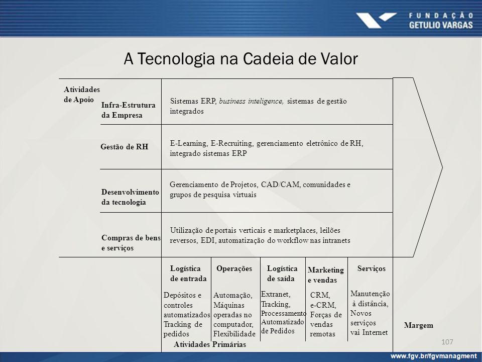 A Tecnologia na Cadeia de Valor Infra-Estrutura da Empresa Gestão de RH Desenvolvimento da tecnologia Compras de bens e serviços Atividades de Apoio A
