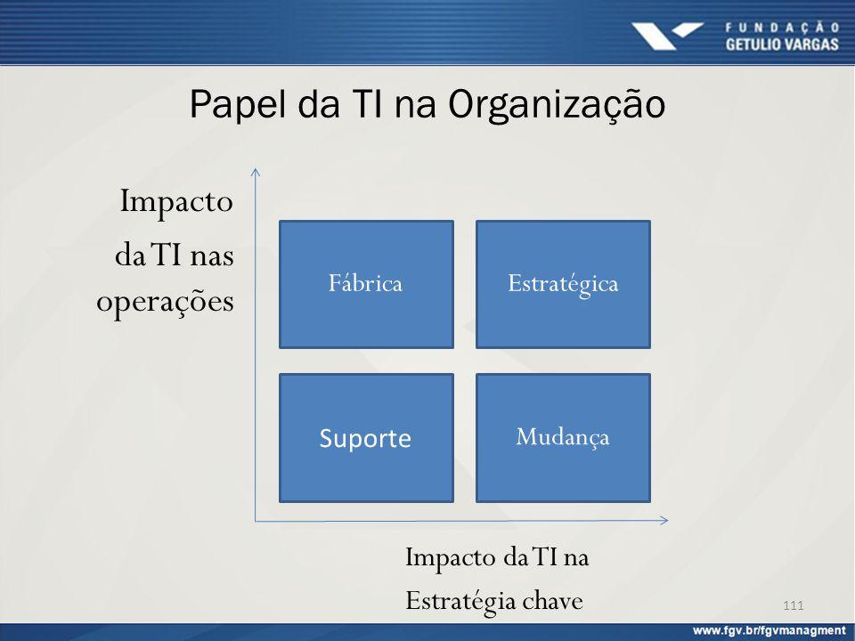 Papel da TI na Organização Impacto da TI nas operações 111 Impacto da TI na Estratégia chave Fábrica Suporte Estratégica Mudança